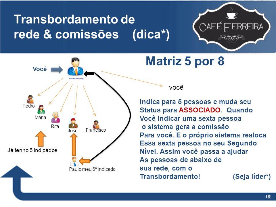 18 Transbordamento de rede & comissões (dica*) Você Pedro Maria Rita Jose Francisco Paulo meu 6º indicado Matriz 5 por 8 você Indica para 5 pessoas e