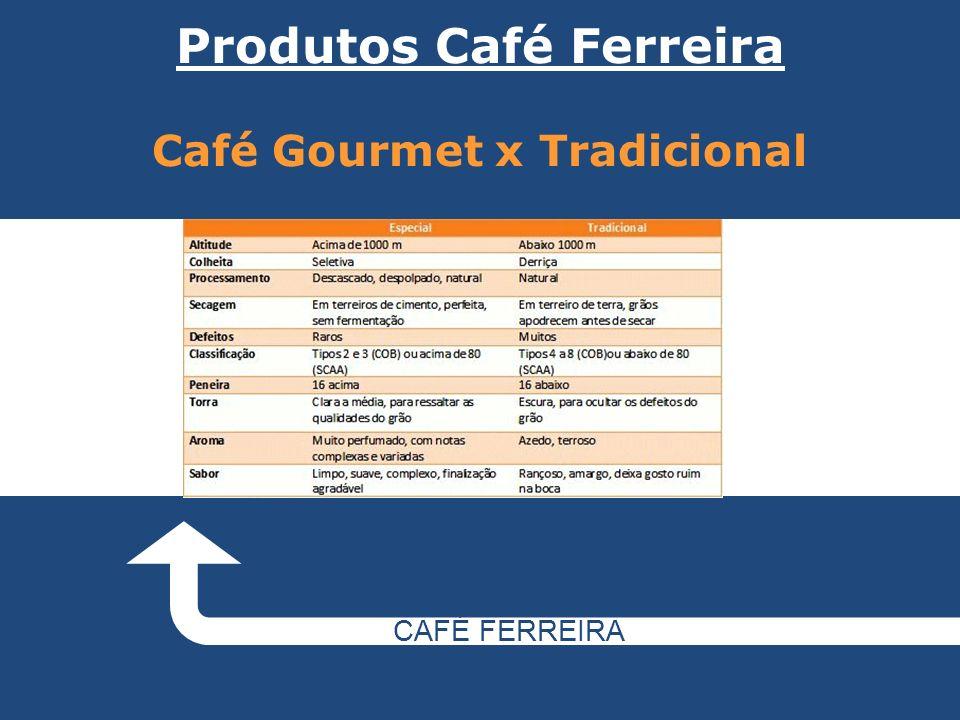 CAFÉ FERREIRA Community Commerce ou Marketing Multinível Sistema rápido, forte e honesto.