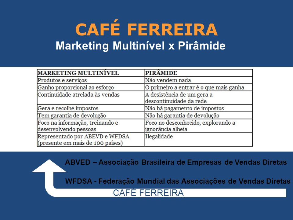 CAFÉ FERREIRA CAFÉ FERREIRA Marketing Multinível x Pirâmide WFDSA - Federação Mundial das Associações de Vendas Diretas ABVED – Associação Brasileira