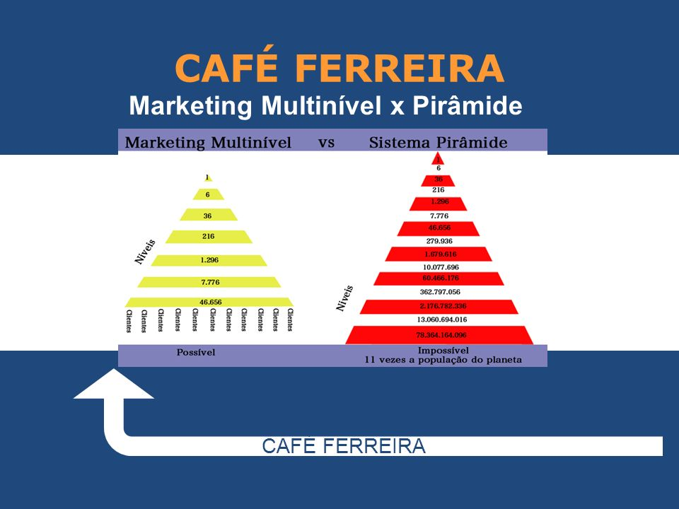 CAFÉ FERREIRA Modelo de Pirâmide