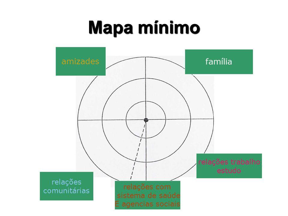 Mapa mínimo amizades família relações com sistema de saúde E agencias sociais relações comunitárias relações trabalho estudo