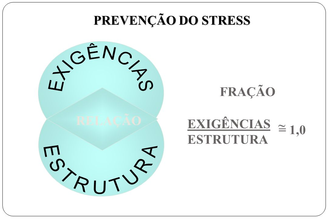 RELAÇÃO FRAÇÃO EXIGÊNCIAS ESTRUTURA = 1,0 ~ PREVENÇÃO DO STRESS