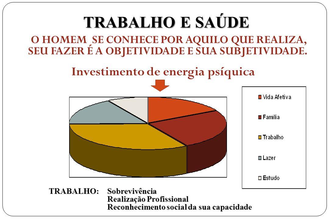 TRABALHO E SAÚDE O HOMEM SE CONHECE POR AQUILO QUE REALIZA, SEU FAZER É A OBJETIVIDADE E SUA SUBJETIVIDADE. Investimento de energia psíquica TRABALHO: