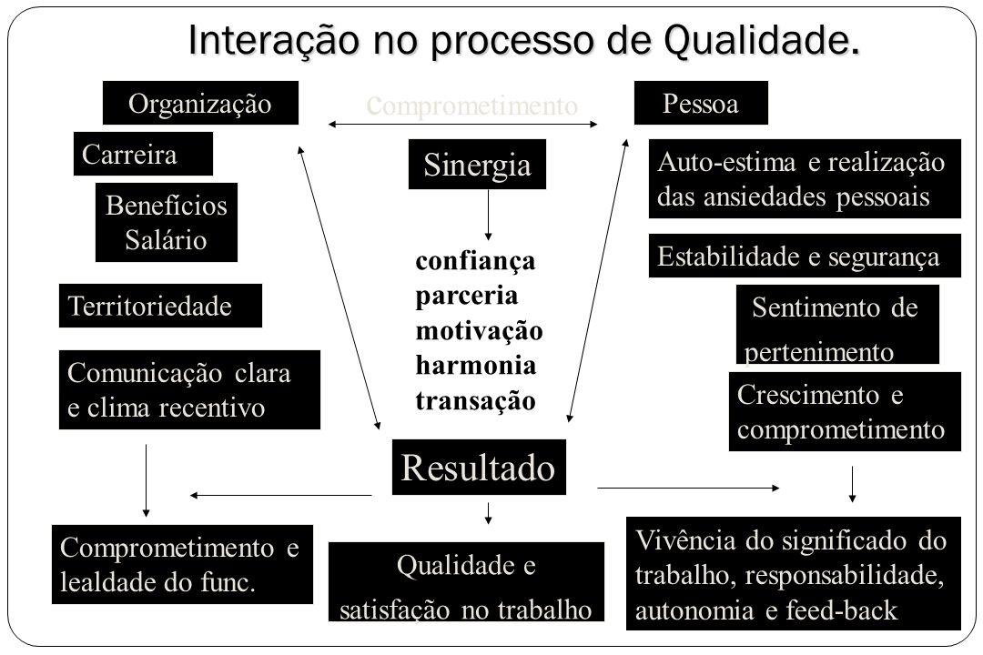 Interação no processo de Qualidade. OrganizaçãoPessoa Carreira Benefícios Salário Territoriedade Comunicação clara e clima recentivo Comprometimento e