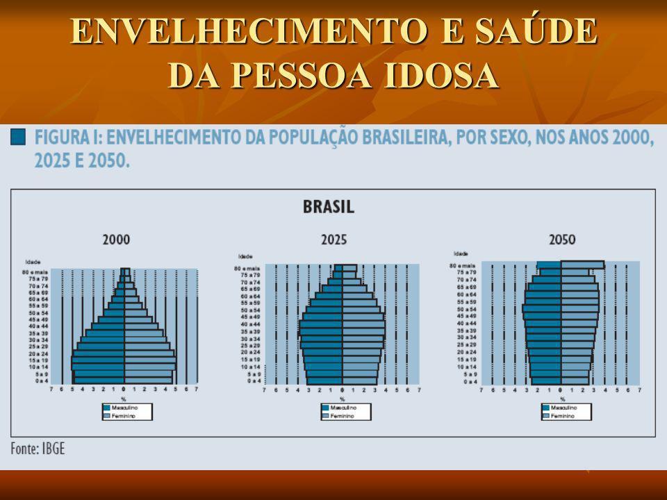 O envelhecimento populacional é uma resposta à mudança de alguns indicadores de saúde; especialmente a queda da fecundidade da mortalidade e o aumento da esperança de vida.