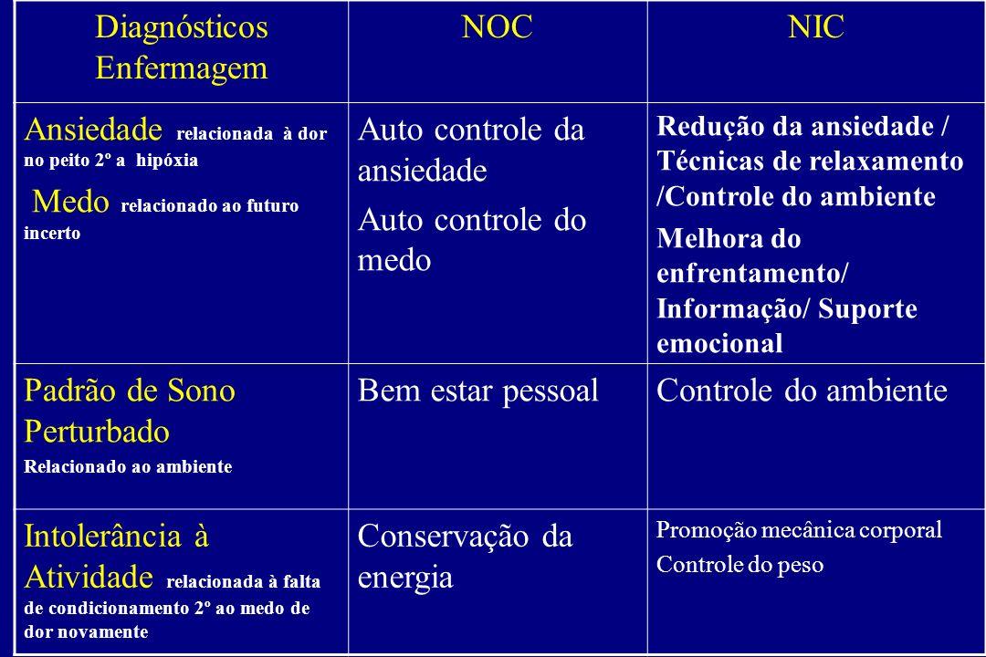 Diagnósticos Enfermagem NOCNIC Ansiedade relacionada à dor no peito 2º a hipóxia Medo relacionado ao futuro incerto Auto controle da ansiedade Auto co
