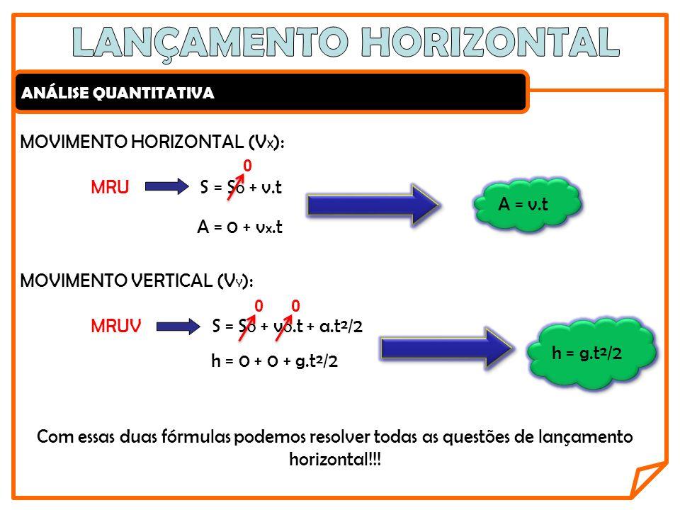 ANÁLISE QUANTITATIVA MOVIMENTO HORIZONTAL (V X ): MRU S = S 0 + v.t A = 0 + v x.t 0 A = v.t MOVIMENTO VERTICAL (V Y ): MRUV S = S 0 + v 0.t + a.t²/2 h