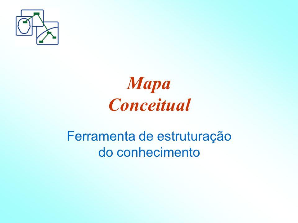 Mapa Conceitual Ferramenta de estruturação do conhecimento