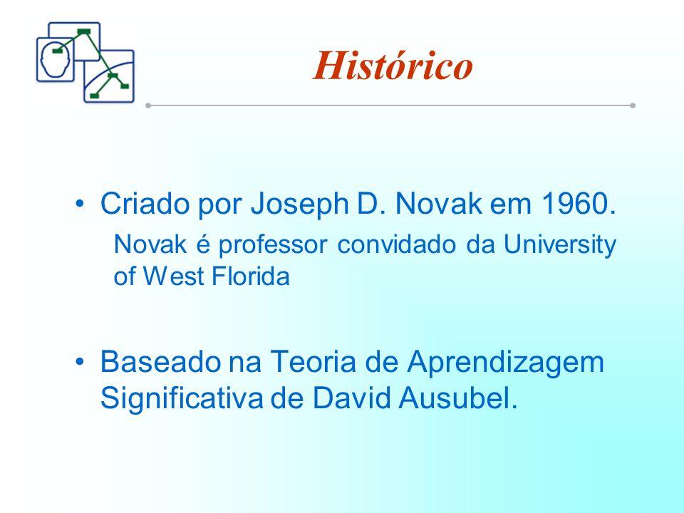 Histórico Criado por Joseph D.Novak em 1960.