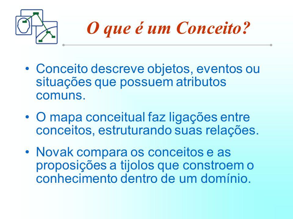 O que é um Conceito.Conceito descreve objetos, eventos ou situações que possuem atributos comuns.