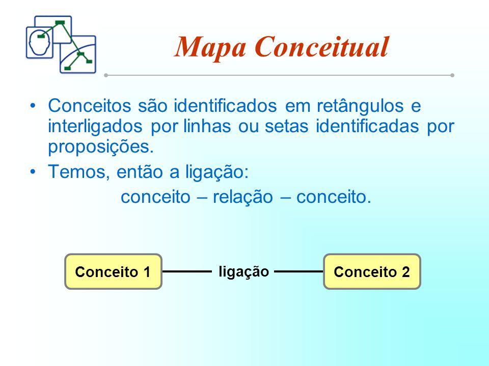 Exemplo de Mapa Conceitual ligam é composto de identifica é composto de Conceitos Um mapa conceitual Frases ligadas Relacio- namentos