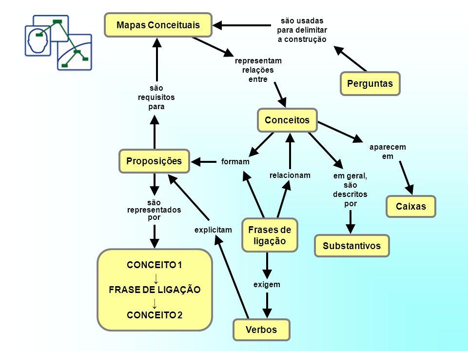 são usadas para delimitar a construção representam relações entre são requisitos para aparecem em em geral, são descritos por relacionam formam são representados por explicitam exigem Mapas Conceituais Conceitos Proposições Perguntas Caixas Substantivos Frases de ligação CONCEITO 1 FRASE DE LIGAÇÃO CONCEITO 2 Verbos