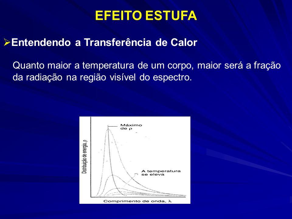 Quanto maior a temperatura de um corpo, maior será a fração da radiação na região visível do espectro. EFEITO ESTUFA Entendendo a Transferência de Cal
