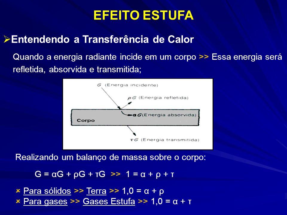 EFEITO ESTUFA Entendendo a Transferência de Calor Quando a energia radiante incide em um corpo >> Essa energia será refletida, absorvida e transmitida; Realizando um balanço de massa sobre o corpo: G = αG + ρG + τG >> 1 = α + ρ + τ Para sólidos >> Terra >> 1,0 = α + ρ Para gases >> Gases Estufa >> 1,0 = α + τ