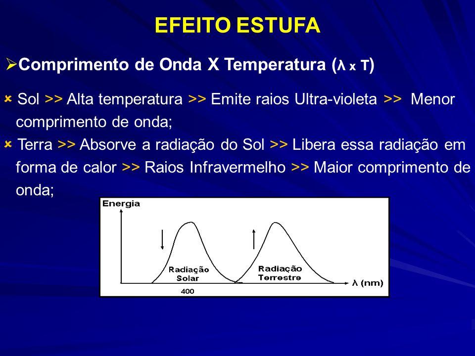 Comprimento de Onda X Temperatura ( λ x T ) EFEITO ESTUFA Sol >> Alta temperatura >> Emite raios Ultra-violeta >> Menor comprimento de onda; Terra >> Absorve a radiação do Sol >> Libera essa radiação em forma de calor >> Raios Infravermelho >> Maior comprimento de onda;
