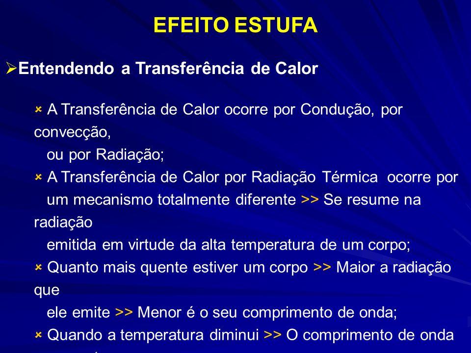 A Transferência de Calor ocorre por Condução, por convecção, ou por Radiação; A Transferência de Calor por Radiação Térmica ocorre por um mecanismo to