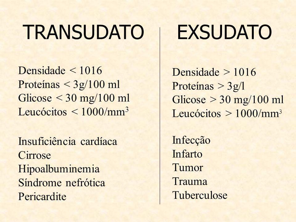 TRANSUDATO Densidade < 1016 Proteínas < 3g/100 ml Glicose < 30 mg/100 ml Leucócitos < 1000/mm 3 Densidade > 1016 Proteínas > 3g/l Glicose > 30 mg/100