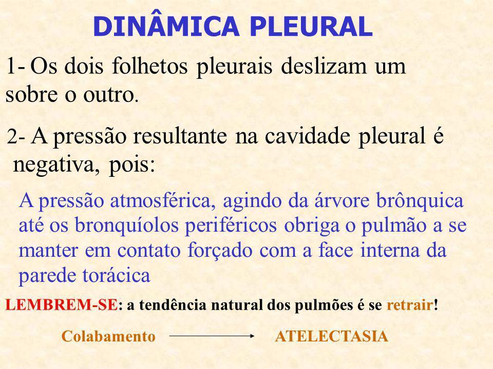 DINÂMICA PLEURAL 1- Os dois folhetos pleurais deslizam um sobre o outro. 2- A pressão resultante na cavidade pleural é negativa, pois: A pressão atmos