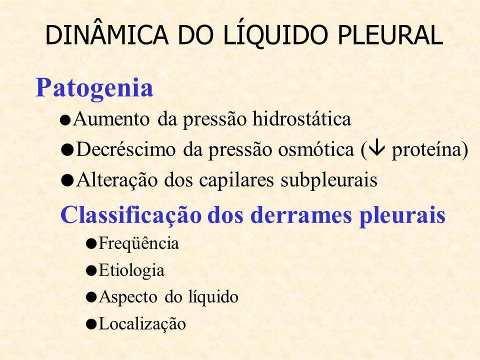 ETIOLOGIA – Secundário à outras doenças, sendo uma complicação de: Infecções Tuberculose Pneumonias bacterianas Carcinoma brônquico,pulmão e mamas Linfoma Metástases I.C.C DINÂMICA DO LÍQUIDO PLEURAL