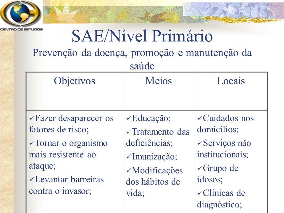 SAE/Nível Primário Prevenção da doença, promoção e manutenção da saúde ObjetivosMeiosLocais Fazer desaparecer os fatores de risco; Tornar o organismo