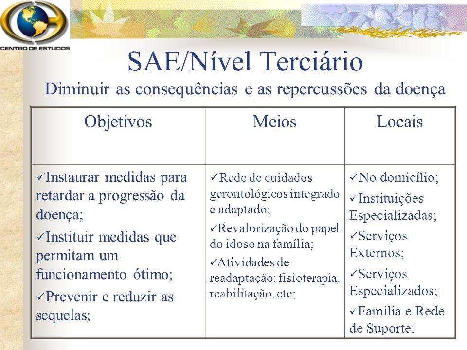 SAE/Nível Terciário Diminuir as consequências e as repercussões da doença ObjetivosMeiosLocais Instaurar medidas para retardar a progressão da doença;