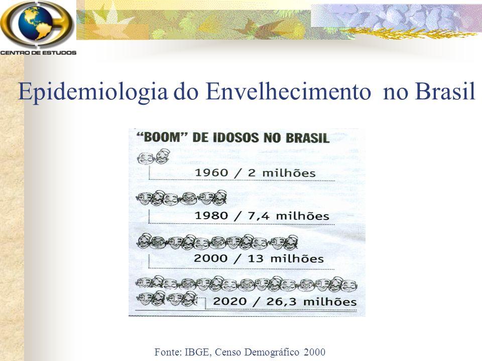 Epidemiologia do Envelhecimento no Brasil Fonte: IBGE, Censo Demográfico 2000