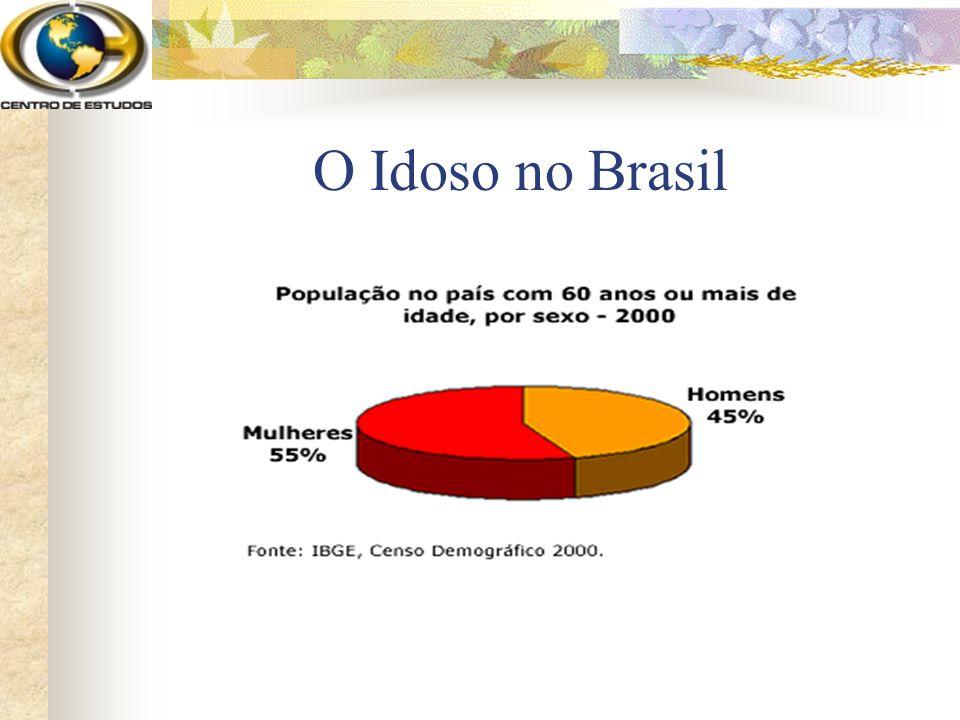 O Idoso no Brasil
