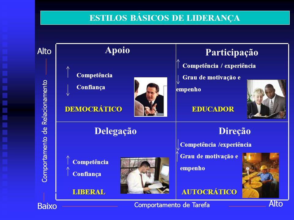 Apoio Competência Confiança Delegação Competência Confiança Participação Competência / experiência Grau de motivação e empenho Direção Competência /ex