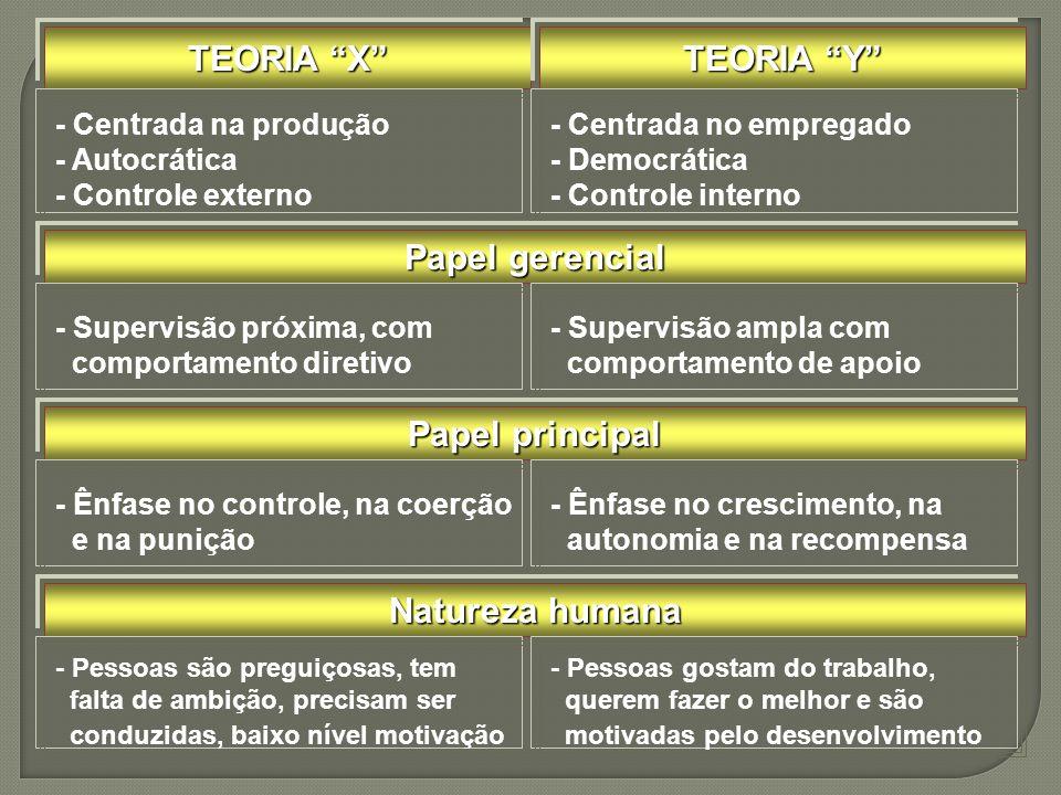 TEORIA X TEORIA Y - Centrada na produção - Autocrática - Controle externo - Centrada no empregado - Democrática - Controle interno Papel gerencial - S