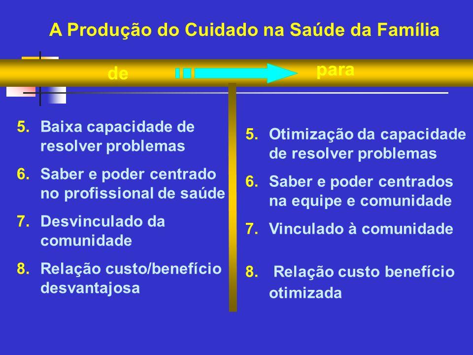 de para A Produção do Cuidado na Saúde da Família 5.Baixa capacidade de resolver problemas 6.Saber e poder centrado no profissional de saúde 7.Desvinc