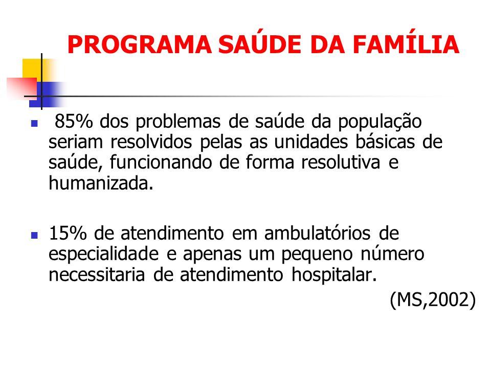PROGRAMA SAÚDE DA FAMÍLIA 85% dos problemas de saúde da população seriam resolvidos pelas as unidades básicas de saúde, funcionando de forma resolutiv