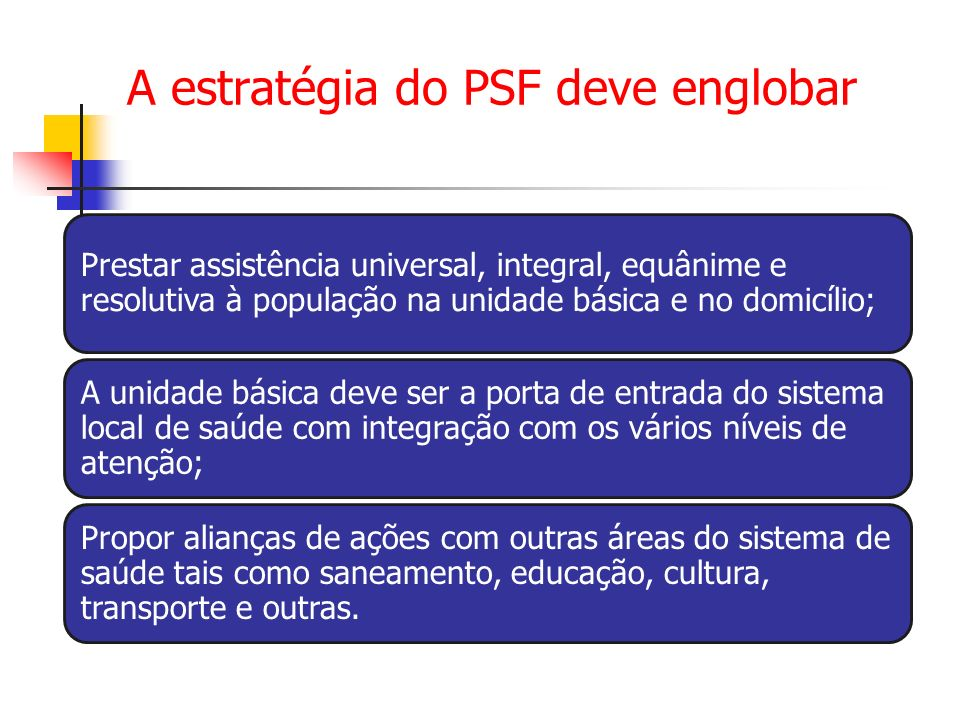 A estratégia do PSF deve englobar Prestar assistência universal, integral, equânime e resolutiva à população na unidade básica e no domicílio; A unida