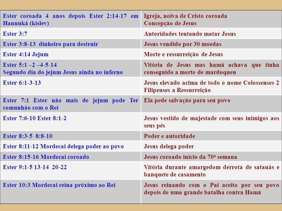 Ester coroada 4 anos depois Ester 2:14-17 em Hannuká (kislev) Igreja, noiva de Cristo coroada Concepção de Jesus Ester 3:7Autoridades tentando matar Jesus Ester 3:8-13 dinheiro para destruirJesus vendido por 30 moedas Ester 4:14 JejumMorte e ressurreição de Jesus Ester 5:1 –2 –4-5-14 Segundo dia do jejum Jesus ainda no inferno Vitória de Jesus mas hamã achava que tinha conseguido a morte de mardoqueu Ester 6:1-3-13Jesus elevado acima de todo o nome Colossenses 2 Filipenses a Ressurreição Ester 7:1 Ester não mais de jejum pode Ter comunhão com o Rei Ela pede salvação para seu povo Ester 7:6-10 Ester 8:1-2Jesus vestido de majestade com seus inimigos aos seus pés Ester 8:3-5 8:8-10Poder e autoridade Ester 8:11-12 Mordecai delega poder ao povoJesus delega poder Ester 8:15-16 Mordecai coroadoJesus coroado início da 70 a semana Ester 9:1-5 13-14 20-22Vitória durante amargedom derrota de satanás e banquete de casamento Ester 10:3 Mordecai reina próximo ao ReiJesus reinando com o Pai aceito por seu povo depois de uma grande batalha contra Hamã