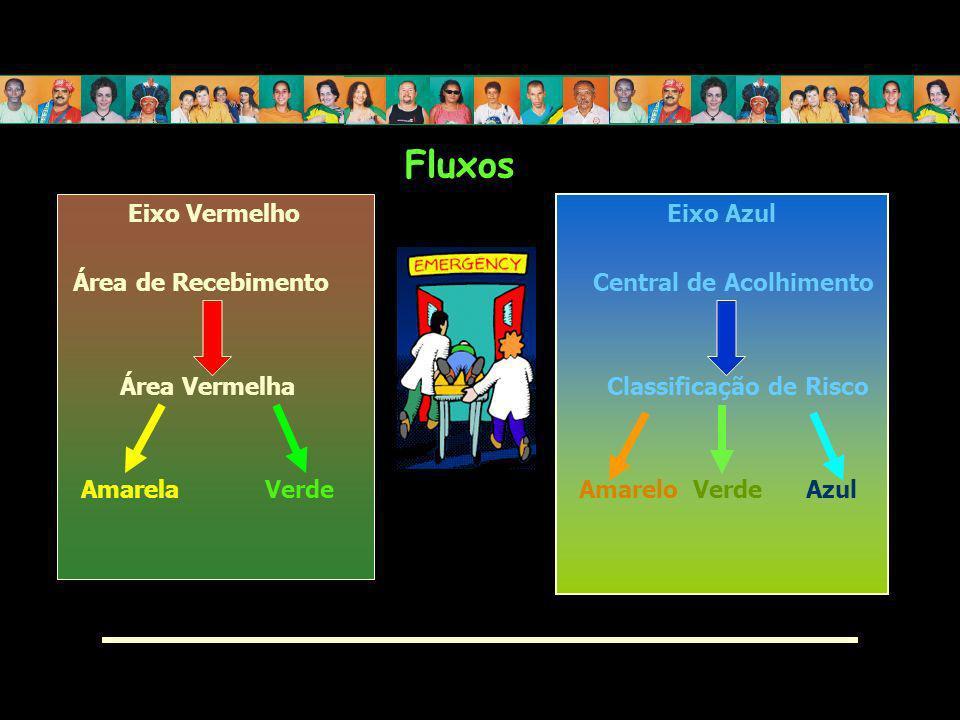Fluxos Eixo Vermelho Área de Recebimento Área Vermelha Amarela Verde Eixo Azul Central de Acolhimento Classificação de Risco Amarelo Verde Azul