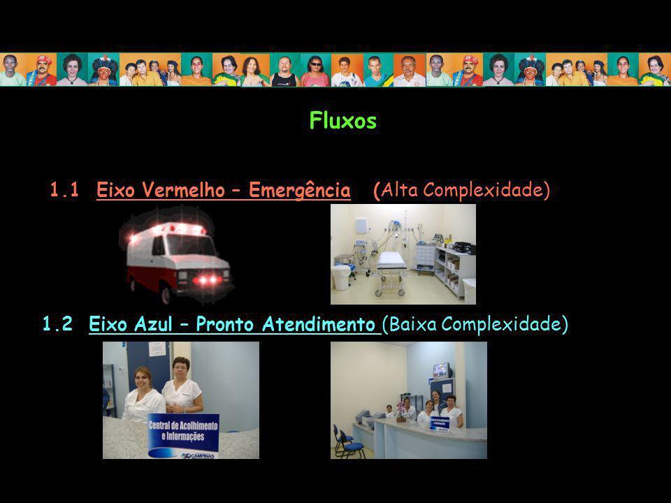 Fluxos 1.1 Eixo Vermelho – Emergência (Alta Complexidade) 1.2 Eixo Azul – Pronto Atendimento (Baixa Complexidade)