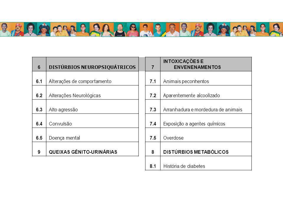 6 DISTÚRBIOS NEUROPSIQUÁTRICOS 7 INTOXICAÇÕES E ENVENENAMENTOS 6.1 Alterações de comportamento 7.1Animais peconhentos 6.2Alterações Neurológicas7.2 Ap