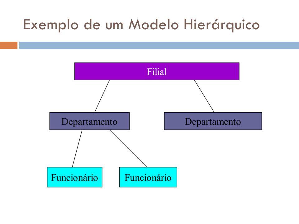 Atributos ou Colunas Regras: 1.Uma coluna (atributo) não segue um ordenamento especifico; 2.