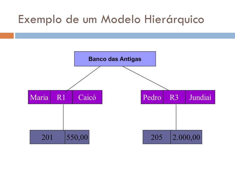 Modelo Relacional É o padrão atual para a construção de ferramentas de BD Basicamente, um BD relacional é composto de tabelas ou relações Uma tabela é um conjunto não ordenado de linhas Cada linha é composta por uma série de valores de campo Cada campo é identificado por um nome de campo O conjunto de campos das linhas de uma tabela que possuem o mesmo nome formam uma coluna