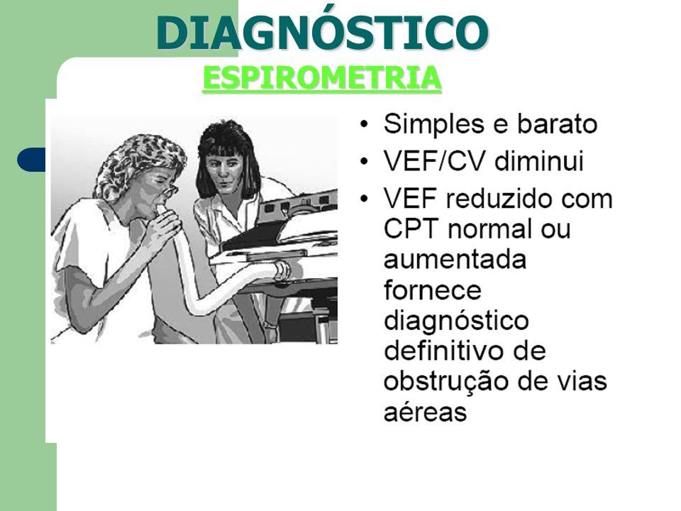 DIAGNÓSTICOESPIROMETRIA