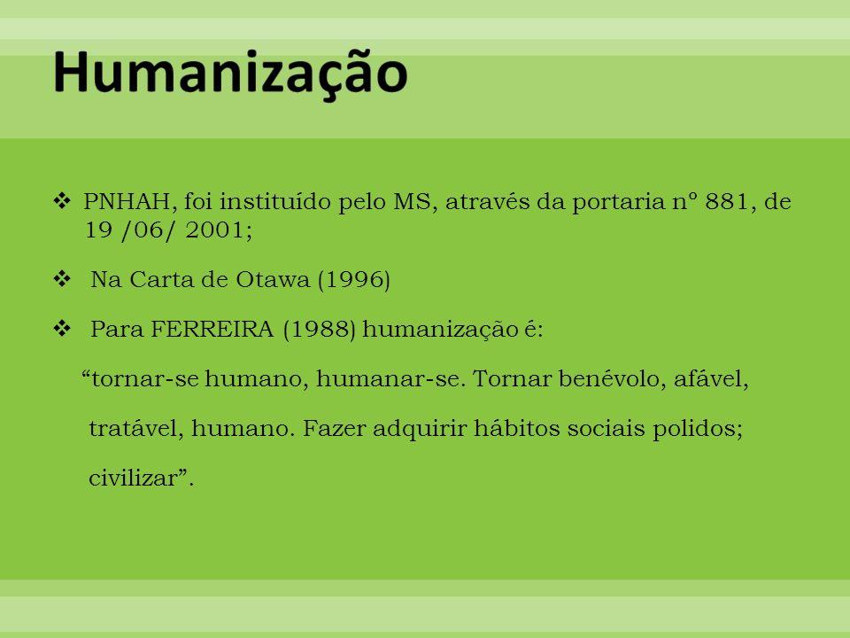 PNHAH, foi instituído pelo MS, através da portaria nº 881, de 19 /06/ 2001; Na Carta de Otawa (1996) Para FERREIRA (1988) humanização é: tornar-se hum