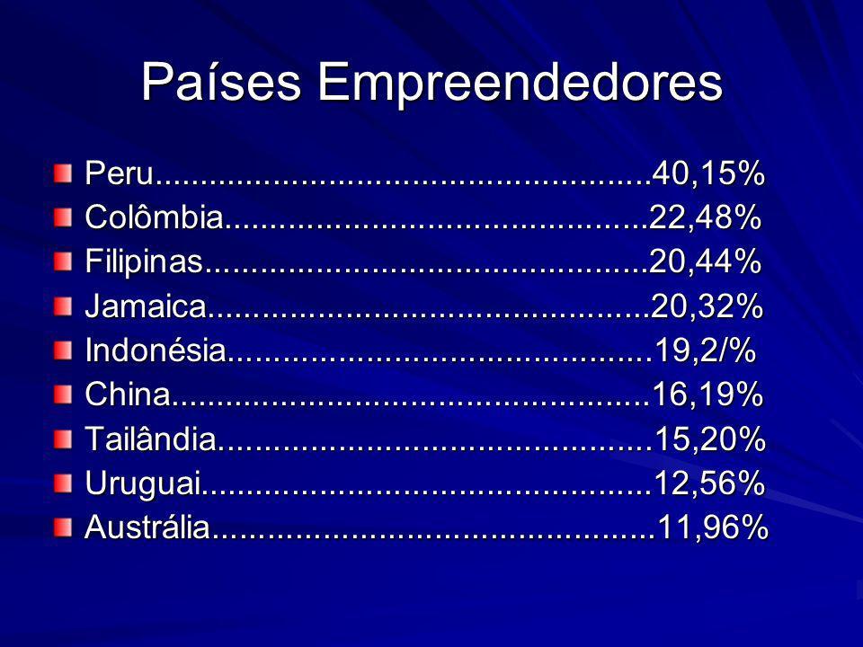 Países menos empreendedores Emirados Árabes..........................3,74% Itália..............................................3,47%Suécia...........................................3,45%Japão............................................2,90%Bélgica..........................................2,37%