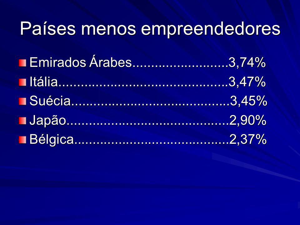 Países menos empreendedores Emirados Árabes..........................3,74% Itália..............................................3,47%Suécia............
