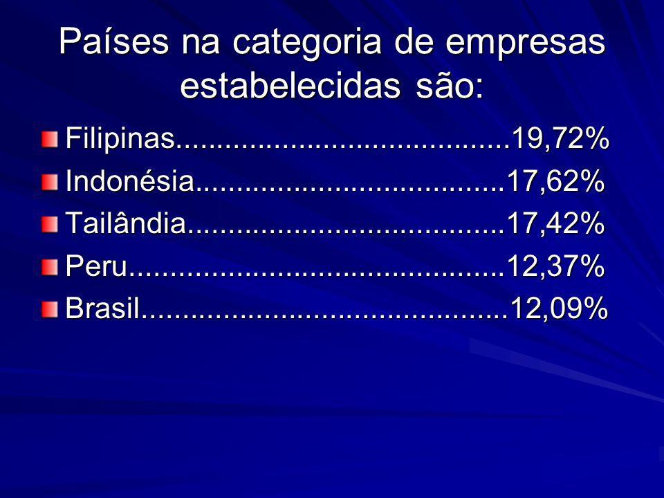 Países na categoria de empresas estabelecidas são: Filipinas.........................................19,72%Indonésia..................................