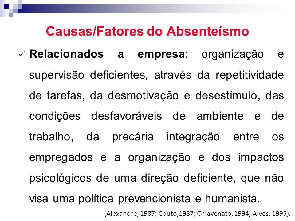 Custos do Absenteísmo No Brasil as despesas aumentaram 31,8% com a concessão do auxilio – doença.