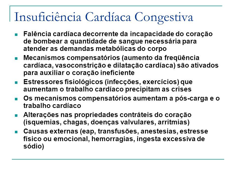 Insuficiência Cardíaca Congestiva Falência cardíaca decorrente da incapacidade do coração de bombear a quantidade de sangue necessária para atender as demandas metabólicas do corpo Mecanismos compensatórios (aumento da freqüência cardíaca, vasoconstrição e dilatação cardíaca) são ativados para auxiliar o coração ineficiente Estressores fisiológicos (infecções, exercícios) que aumentam o trabalho cardíaco precipitam as crises Os mecanismos compensatórios aumentam a pós-carga e o trabalho cardíaco Alterações nas propriedades contráteis do coração (isquemias, chagas, doenças valvulares, arritmias) Causas externas (eap, transfusões, anestesias, estresse físico ou emocional, hemorragias, ingesta excessiva de sódio)