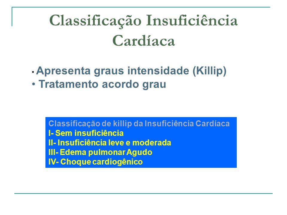 Classificação Insuficiência Cardíaca Apresenta graus intensidade (Killip) Tratamento acordo grau Classificação de killip da Insuficiência Cardíaca I- Sem insuficiência II- Insuficiência leve e moderada III- Edema pulmonar Agudo IV- Choque cardiogênico
