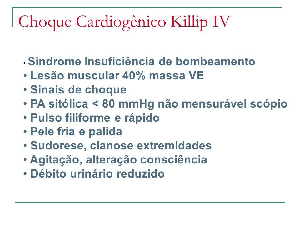 Choque Cardiogênico Killip IV Sindrome Insuficiência de bombeamento Lesão muscular 40% massa VE Sinais de choque PA sitólica < 80 mmHg não mensurável scópio Pulso filiforme e rápido Pele fria e palida Sudorese, cianose extremidades Agitação, alteração consciência Débito urinário reduzido