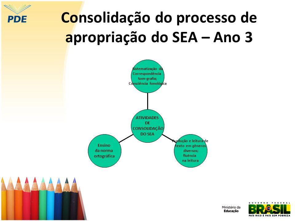 Consolidação do processo de apropriação do SEA – Ano 3 Ensino da norma ortográfica Produção e leitura de texto em gêneros diversos; fluência na leitur