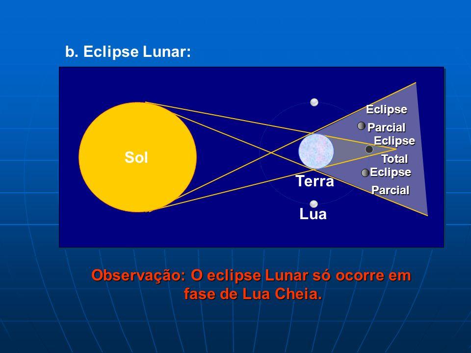 a. Eclipse Solar: Terra Sol Lua Sombra Penumbra Eclipse Total Eclipse Parcial Observação: O eclipse Solar só ocorre em fase de Lua Nova. 8. Eclipses: