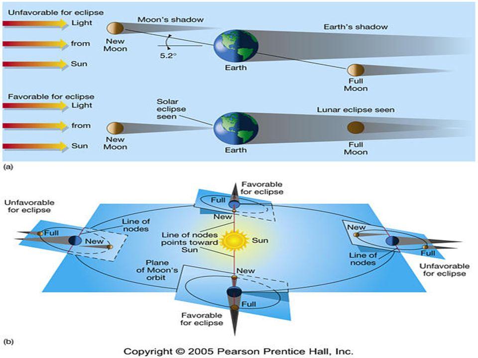 b. Eclipse Lunar: Terra Sol Lua EclipseParcial EclipseTotal EclipseParcial Observação: O eclipse Lunar só ocorre em fase de Lua Cheia.